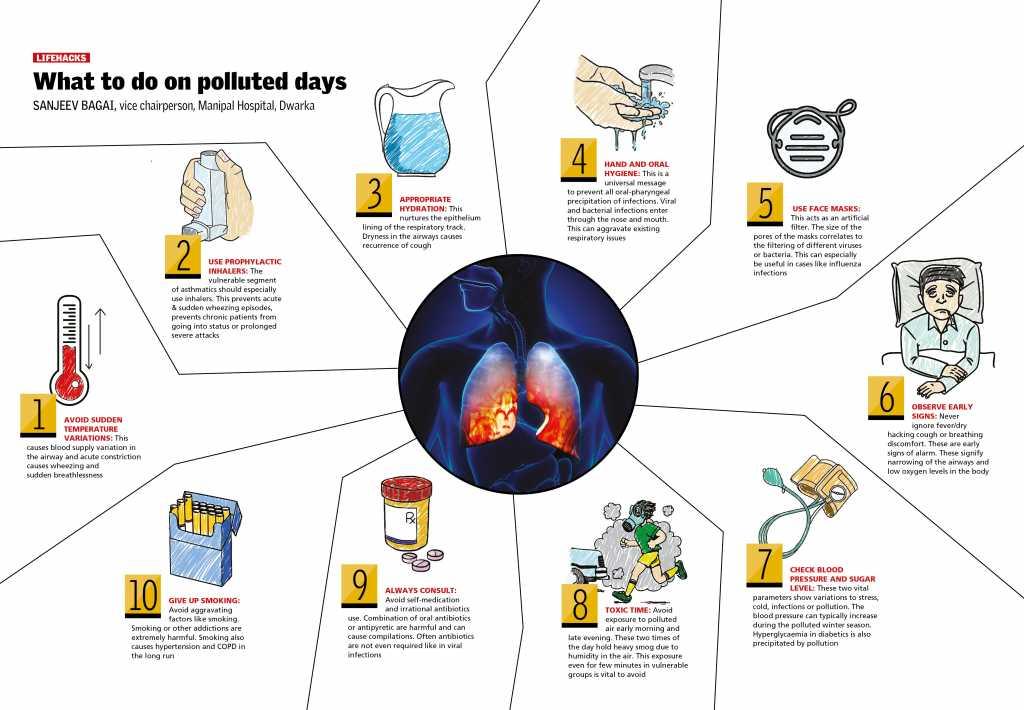 asthma in monsoon